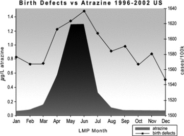 atrazine birth defects chart