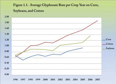 Average Glyphosate Rate per Crop Year on Corn, Soybeans, and Cotton.